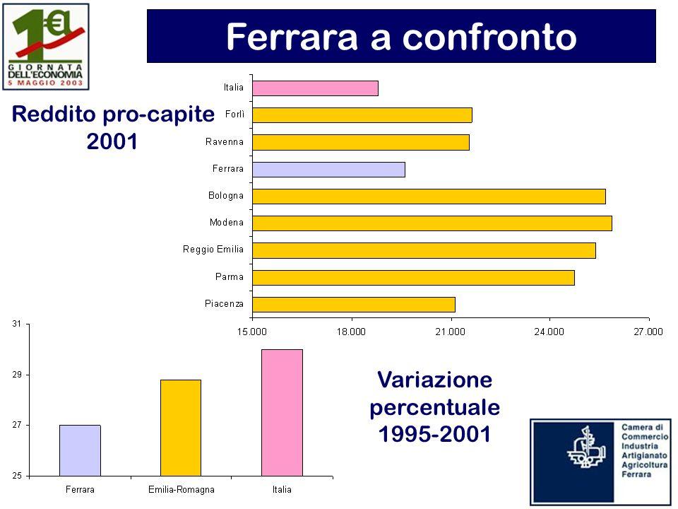 Reddito pro-capite 2001 Variazione percentuale 1995-2001 Ferrara a confronto