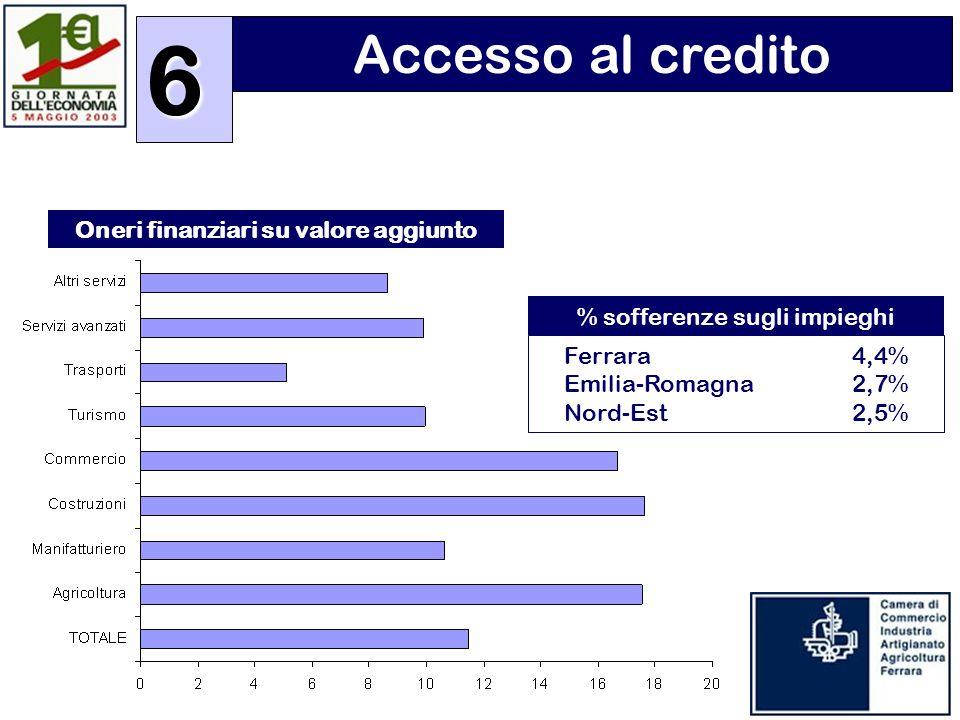 Accesso al credito6 Oneri finanziari su valore aggiunto % sofferenze sugli impieghi Ferrara4,4% Emilia-Romagna 2,7% Nord-Est 2,5%