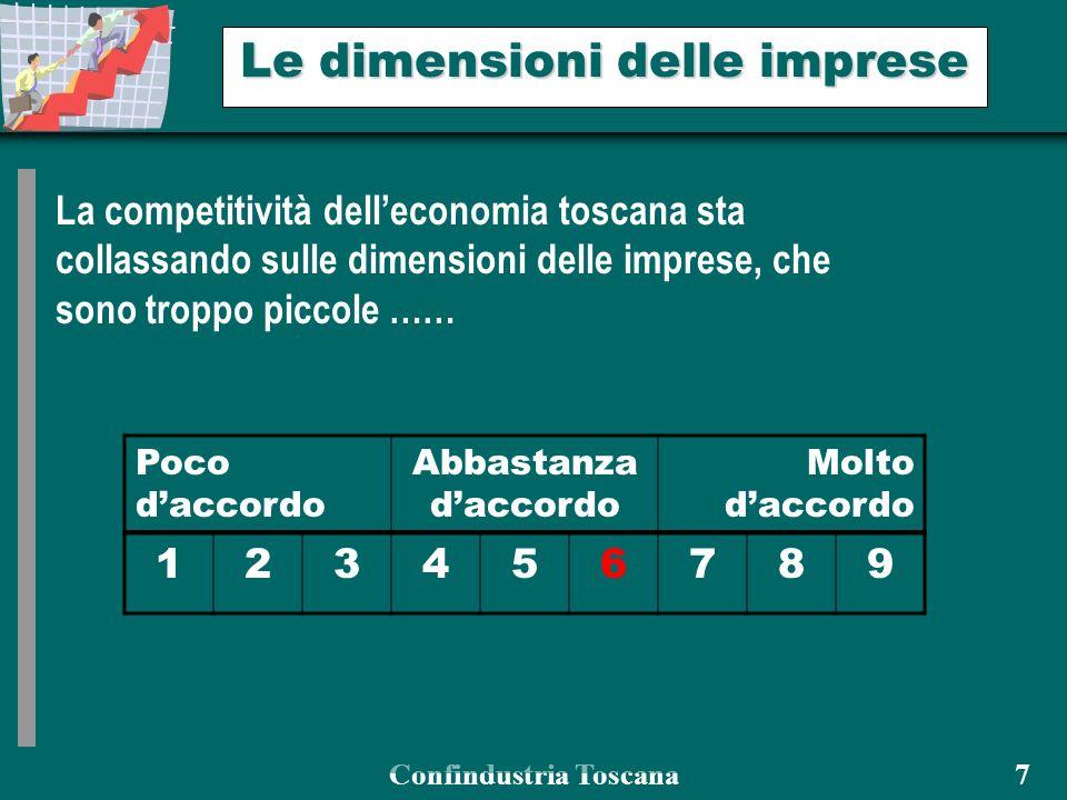 Confindustria Toscana 7 Le dimensioni delle imprese La competitività delleconomia toscana sta collassando sulle dimensioni delle imprese, che sono troppo piccole …… Poco daccordo Abbastanza daccordo Molto daccordo 123456789