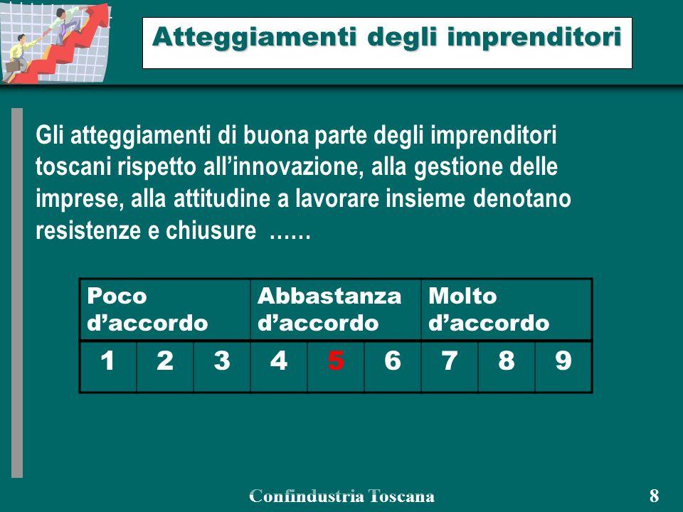 Confindustria Toscana 8 Atteggiamenti degli imprenditori Gli atteggiamenti di buona parte degli imprenditori toscani rispetto allinnovazione, alla gestione delle imprese, alla attitudine a lavorare insieme denotano resistenze e chiusure …… Poco daccordo Abbastanza daccordo Molto daccordo 123456789