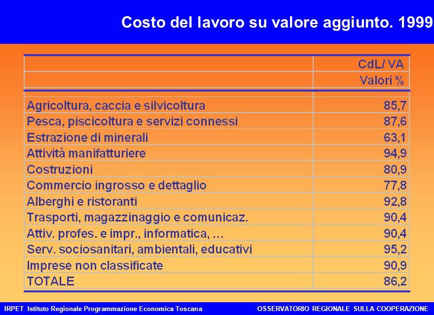 IRPET Istituto Regionale Programmazione Economica ToscanaOSSERVATORIO REGIONALE SULLA COOPERAZIONE Costo del lavoro su valore aggiunto.