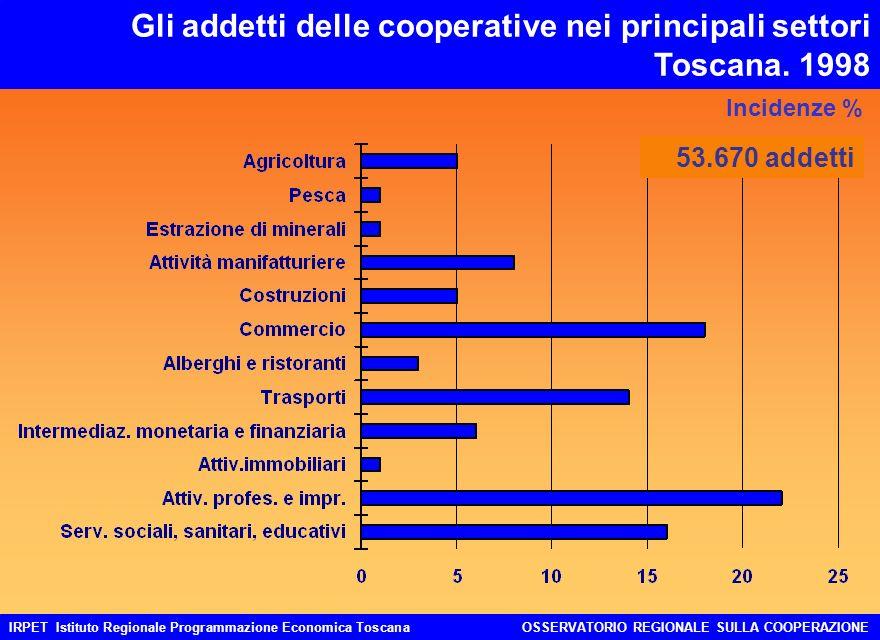 IRPET Istituto Regionale Programmazione Economica ToscanaOSSERVATORIO REGIONALE SULLA COOPERAZIONE Gli addetti delle cooperative nei principali settori Toscana.