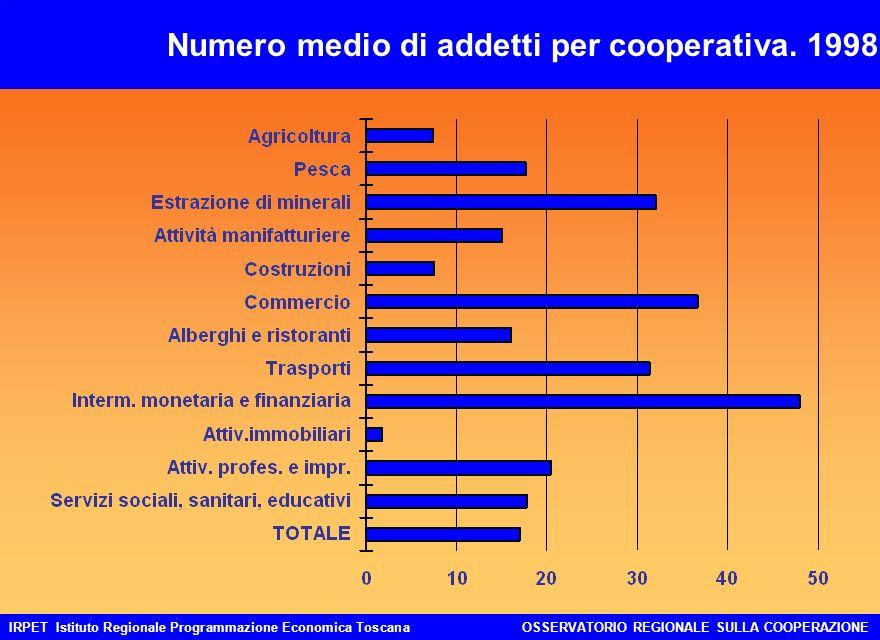 IRPET Istituto Regionale Programmazione Economica ToscanaOSSERVATORIO REGIONALE SULLA COOPERAZIONE Numero medio di addetti per cooperativa.