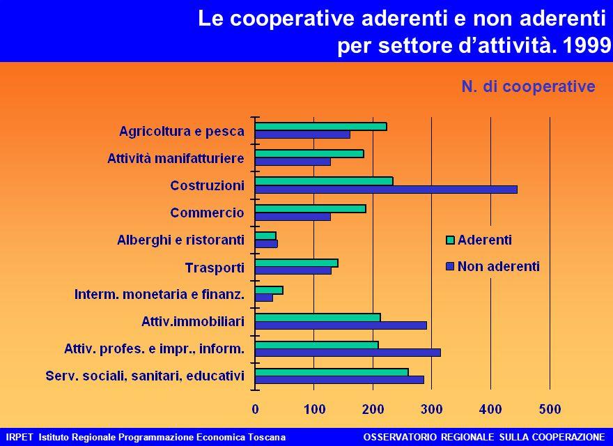 IRPET Istituto Regionale Programmazione Economica ToscanaOSSERVATORIO REGIONALE SULLA COOPERAZIONE Gli addetti nelle cooperative aderenti e non aderenti per settore dattività Incidenze %