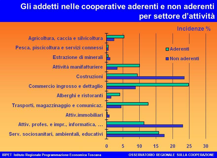 IRPET Istituto Regionale Programmazione Economica ToscanaOSSERVATORIO REGIONALE SULLA COOPERAZIONE Il fatturato delle cooperative aderenti e non aderenti Milioni di euro 3.677 5.565
