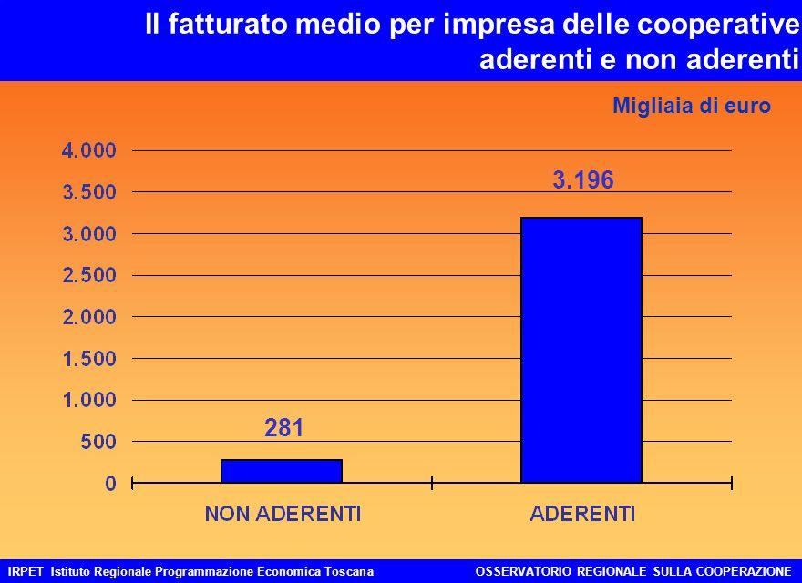 IRPET Istituto Regionale Programmazione Economica ToscanaOSSERVATORIO REGIONALE SULLA COOPERAZIONE Il fatturato medio per impresa delle cooperative aderenti e non aderenti Migliaia di euro 281 3.196