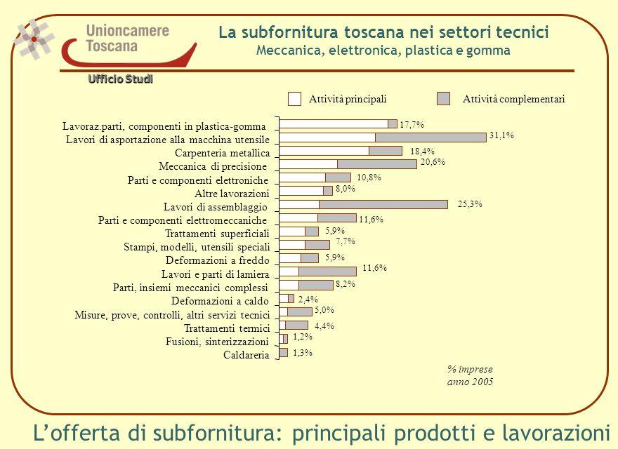 Lofferta di subfornitura: principali prodotti e lavorazioni La subfornitura toscana nei settori tecnici Meccanica, elettronica, plastica e gomma Lavor