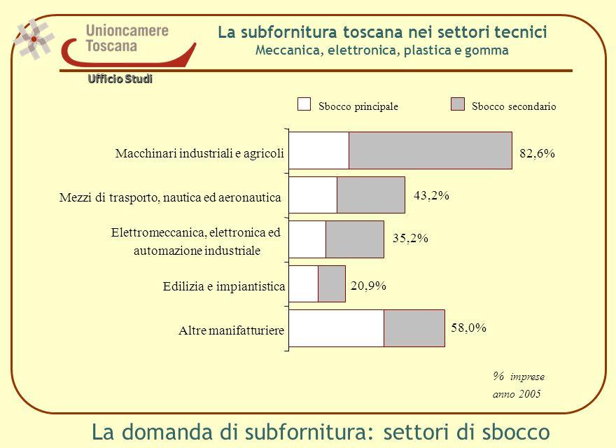 La subfornitura toscana nei settori tecnici Meccanica, elettronica, plastica e gomma La domanda di subfornitura: settori di sbocco Macchinari industriali e agricoli Mezzi di trasporto, nautica ed aeronautica Elettromeccanica, elettronica ed automazione industriale Edilizia e impiantistica Altre manifatturiere Sbocco principaleSbocco secondario % imprese anno 2005 Ufficio Studi 82,6% 43,2% 35,2% 20,9% 58,0%