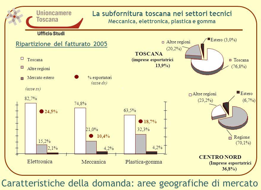 La subfornitura toscana nei settori tecnici Meccanica, elettronica, plastica e gomma Caratteristiche della domanda: aree geografiche di mercato Ripartizione del fatturato 2005 82,7% 74,8% 63,5% 15,2% 21,0%32,3% 2,1% 4,2% 24,5% 10,4% 18,7% Elettronica MeccanicaPlastica-gomma Toscana Altre regioni Mercato estero% esportatori (asse dx) CENTRO NORD Altre regioni (23,2%) Regione (70,1%) Estero (6,7%) TOSCANA Altre regioni (20,2%) Estero (3,0%) Toscana (76,8%) (asse sx) (imprese esportatrici 13,9%) (Imprese esportatrici 36,8%) Ufficio Studi