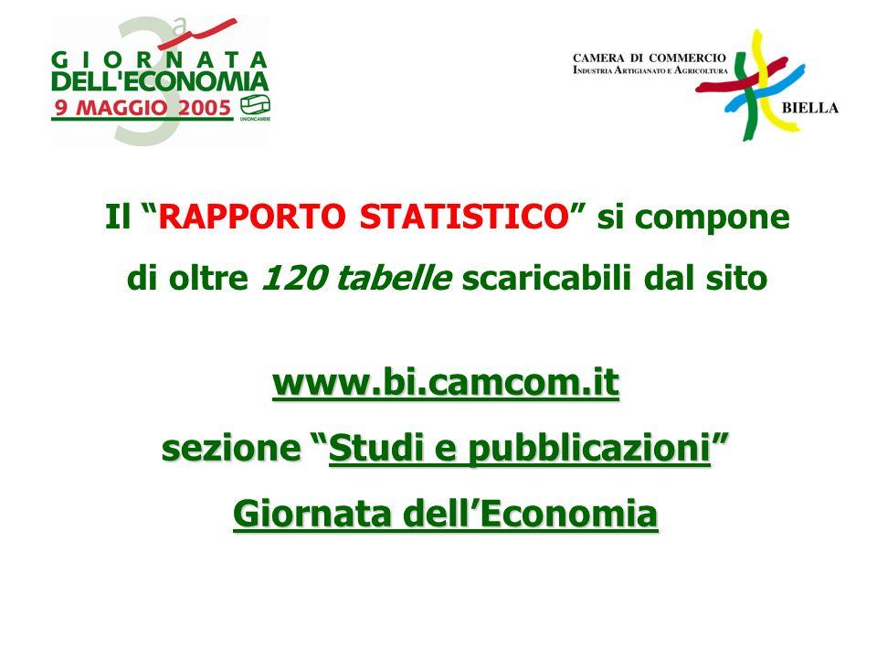 www.bi.camcom.it sezione Studi e pubblicazioni Giornata dellEconomia Il RAPPORTO STATISTICO si compone di oltre 120 tabelle scaricabili dal sito