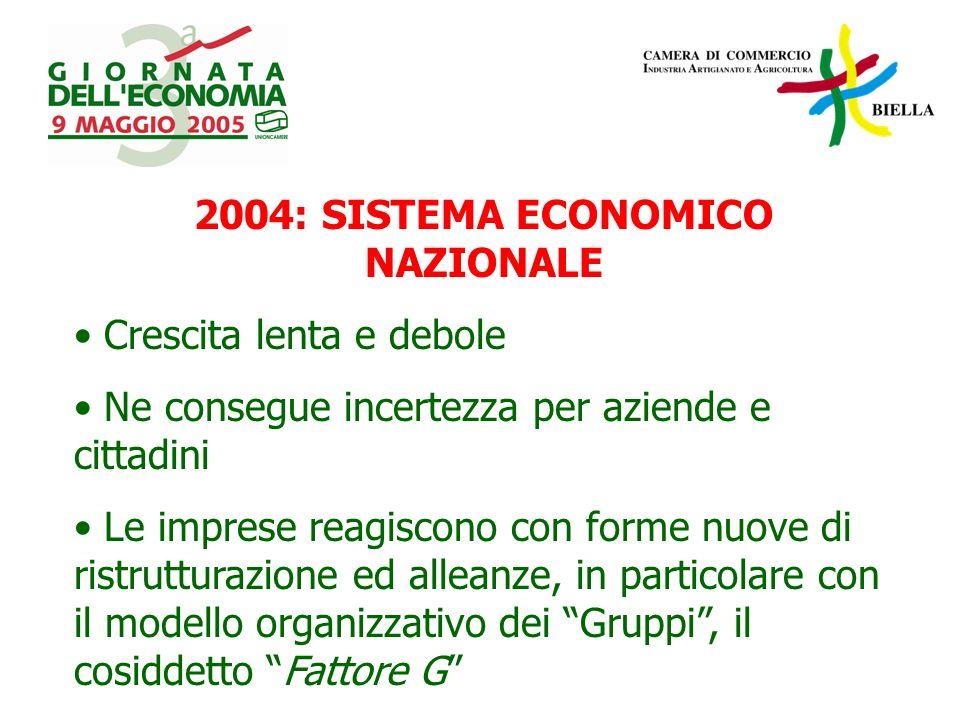 2004: SISTEMA ECONOMICO NAZIONALE Crescita lenta e debole Ne consegue incertezza per aziende e cittadini Le imprese reagiscono con forme nuove di ristrutturazione ed alleanze, in particolare con il modello organizzativo dei Gruppi, il cosiddetto Fattore G