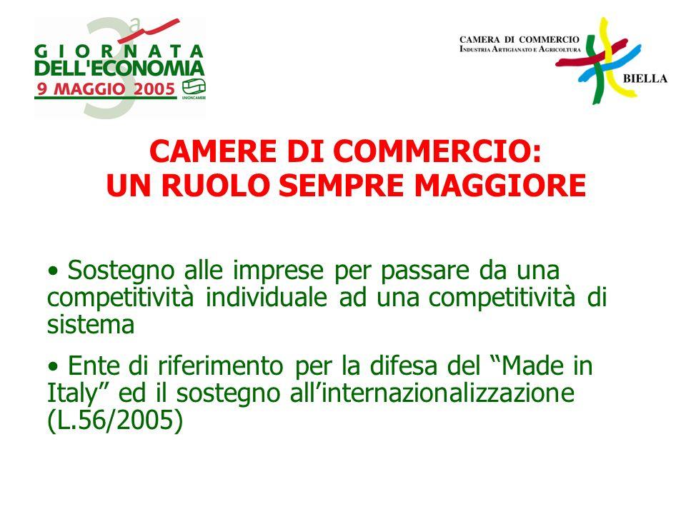 CAMERE DI COMMERCIO: UN RUOLO SEMPRE MAGGIORE Sostegno alle imprese per passare da una competitività individuale ad una competitività di sistema Ente di riferimento per la difesa del Made in Italy ed il sostegno allinternazionalizzazione (L.56/2005)