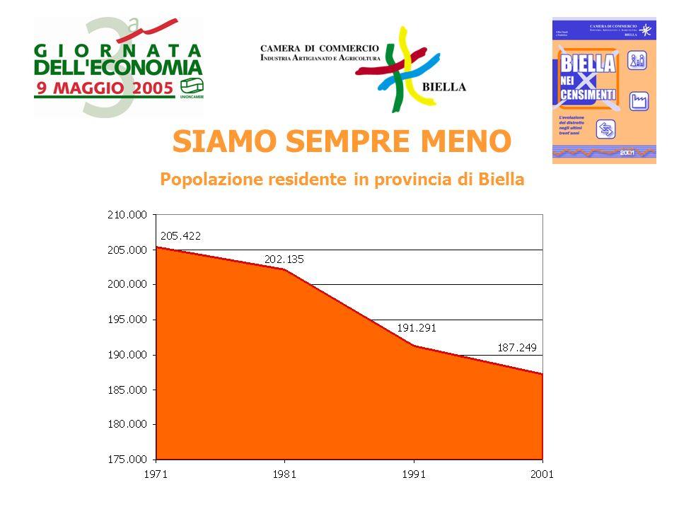 SIAMO SEMPRE MENO Popolazione residente in provincia di Biella