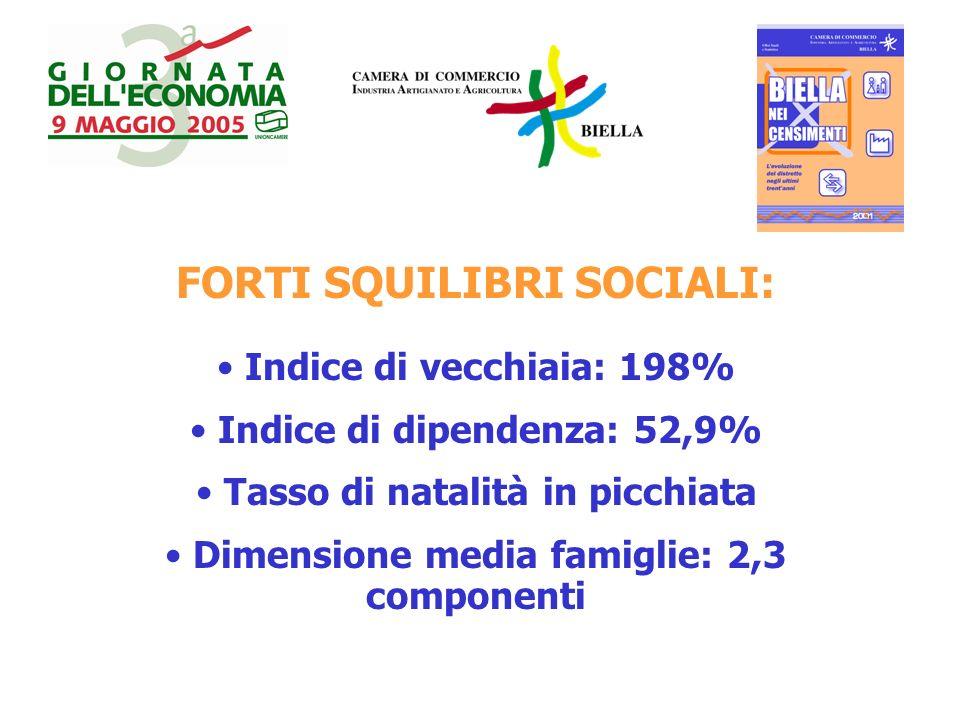 FORTI SQUILIBRI SOCIALI: Indice di vecchiaia: 198% Indice di dipendenza: 52,9% Tasso di natalità in picchiata Dimensione media famiglie: 2,3 componenti