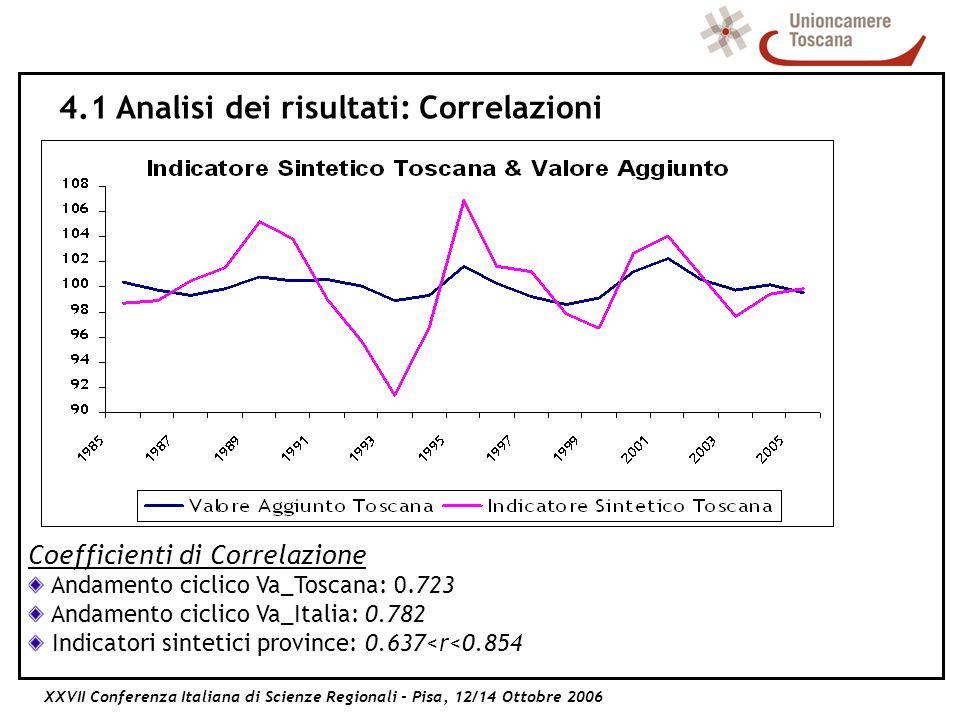 XXVII Conferenza Italiana di Scienze Regionali - Pisa, 12/14 Ottobre 2006 Coefficienti di Correlazione Andamento ciclico Va_Toscana: 0.723 Andamento ciclico Va_Italia: 0.782 Indicatori sintetici province: 0.637<r<0.854 4.1 Analisi dei risultati: Correlazioni