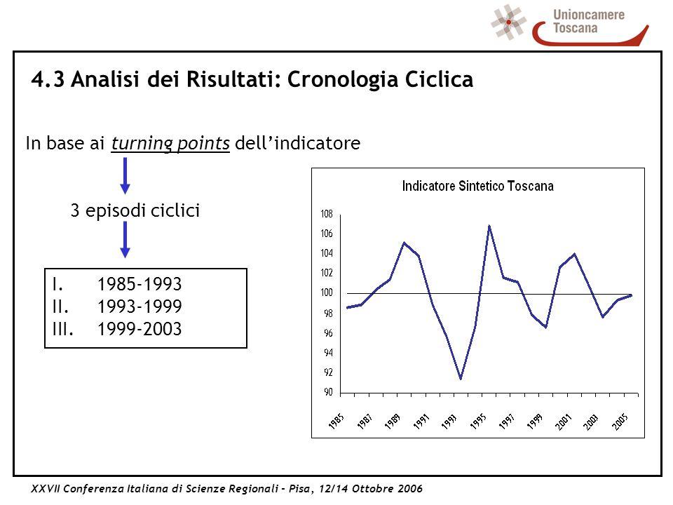 XXVII Conferenza Italiana di Scienze Regionali - Pisa, 12/14 Ottobre 2006 4.3 Analisi dei Risultati: Cronologia Ciclica In base ai turning points dellindicatore 3 episodi ciclici I.1985-1993 II.1993-1999 III.1999-2003