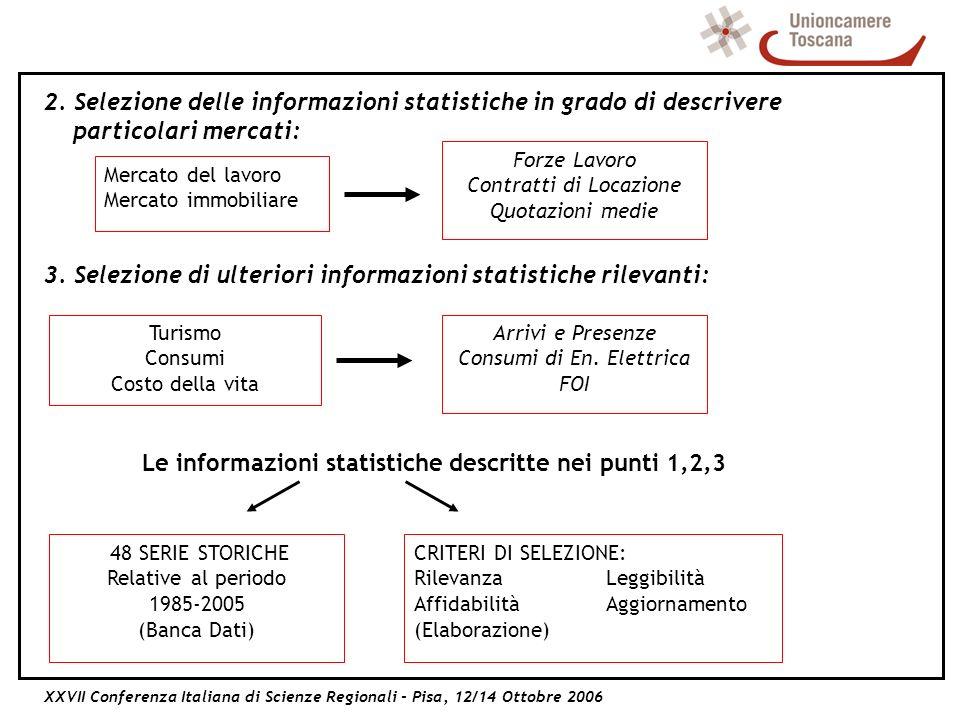 XXVII Conferenza Italiana di Scienze Regionali - Pisa, 12/14 Ottobre 2006 2.