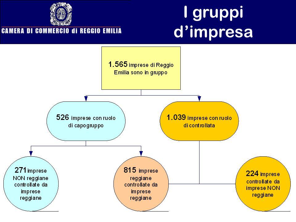 I gruppi dimpresa
