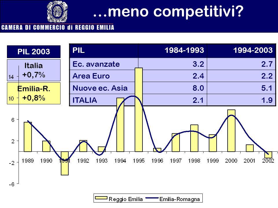 PIL1984-19931994-2003 Ec. avanzate3.22.7 Area Euro2.42.2 Nuove ec. Asia8.05.1 ITALIA2.11.9 …meno competitivi? PIL 2003 Italia +0,7% Emilia-R. +0,8%