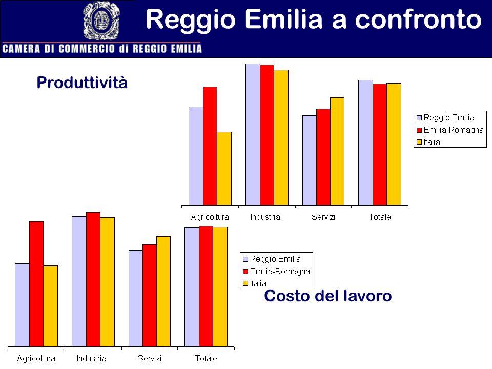 Produttività Costo del lavoro Reggio Emilia a confronto