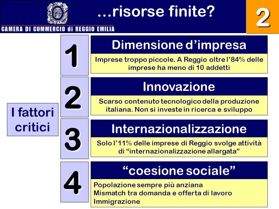 …risorse finite?2 Dimensione dimpresa 1 2 3 4 I fattori critici Innovazione Internazionalizzazione coesione sociale Imprese troppo piccole. A Reggio o