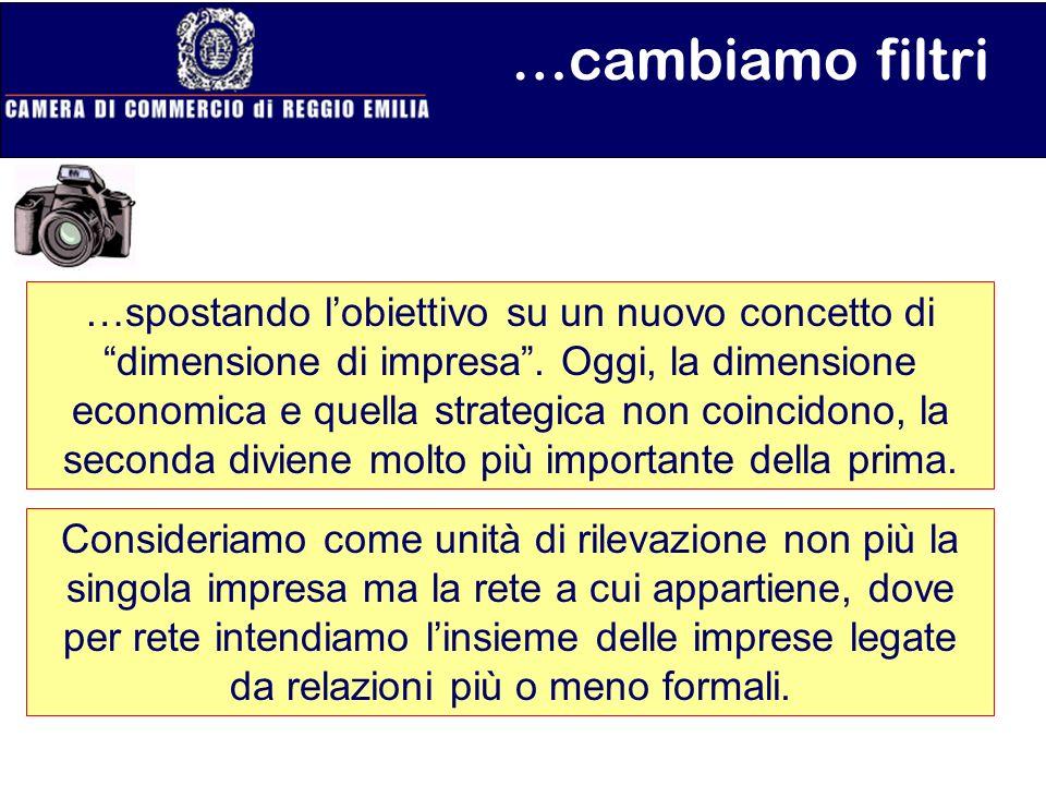 12.631 (11,2%) lavoratori dipendenti nella provincia di Reggio Emilia sono ascrivibili ad imprese con sede fuori provincia Attrazione delocalizzazione 20.236 (16,8%) lavoratori dipendenti fuori Reggio Emilia sono ascrivibili ad imprese con sede nella provincia di Reggio Emilia