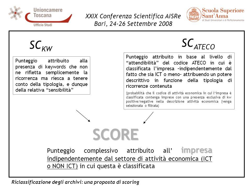 Riclassificazione degli archivi: una proposta di scoring XXIX Conferenza Scientifica AISRe Bari, 24-26 Settembre 2008 SC ATECO SC KW Punteggio attribu