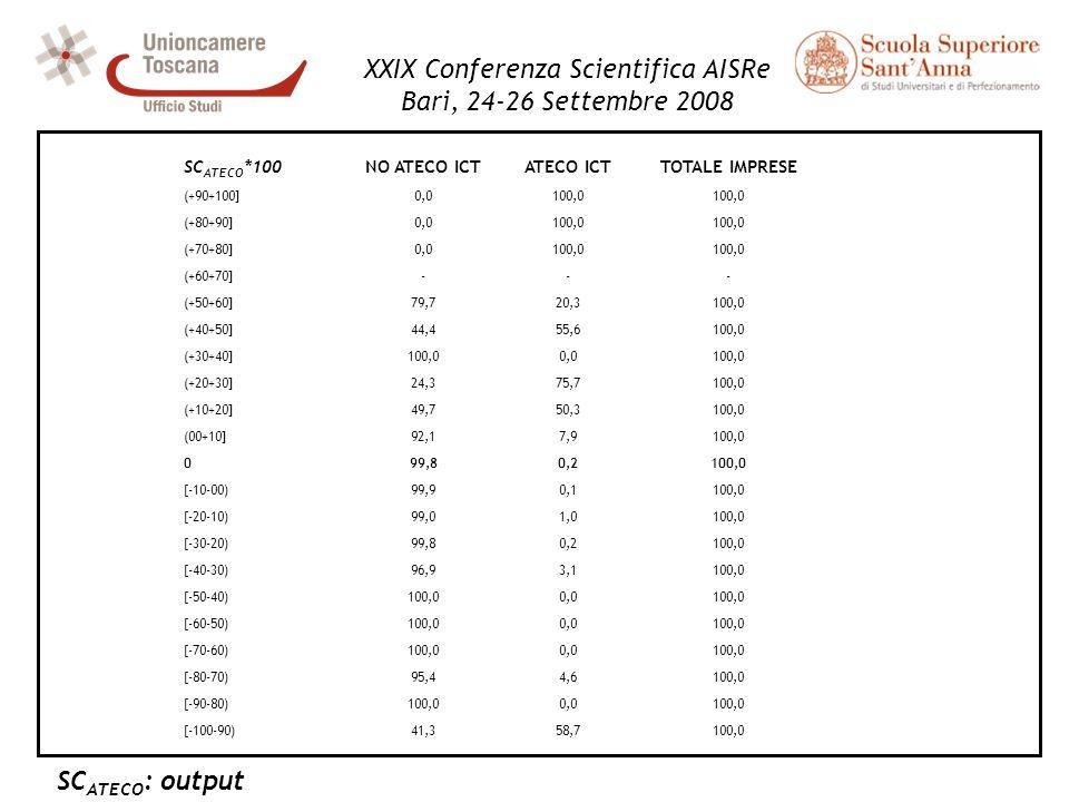 XXIX Conferenza Scientifica AISRe Bari, 24-26 Settembre 2008 SC ATECO *100NO ATECO ICTATECO ICTTOTALE IMPRESE (+90+100]0,0100,0 (+80+90]0,0100,0 (+70+