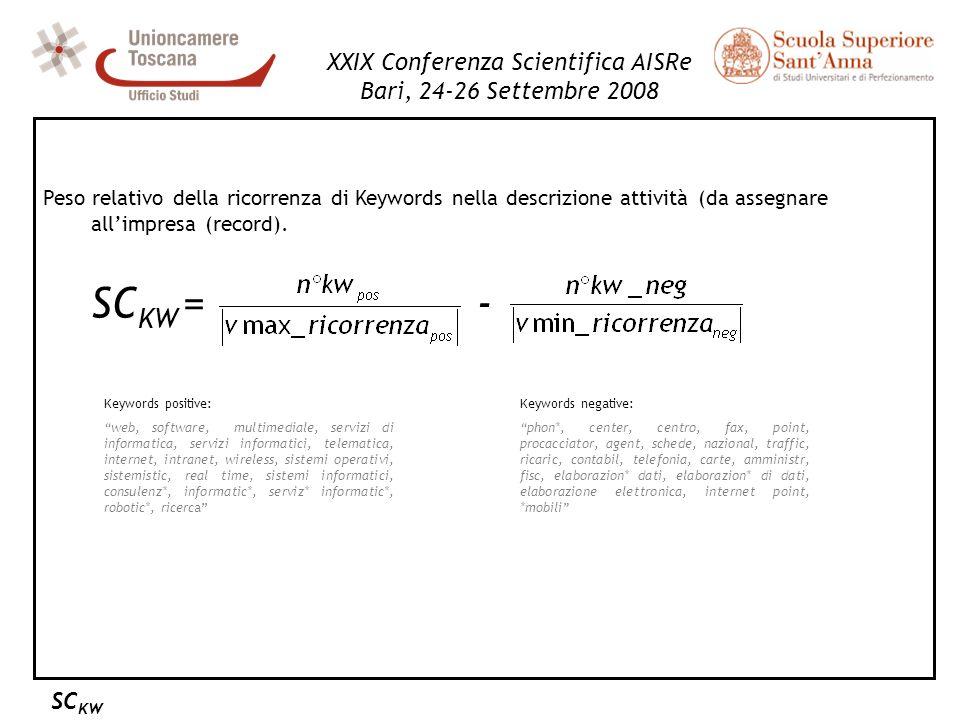 Peso relativo della ricorrenza di Keywords nella descrizione attività (da assegnare allimpresa (record). SC KW = - XXIX Conferenza Scientifica AISRe B