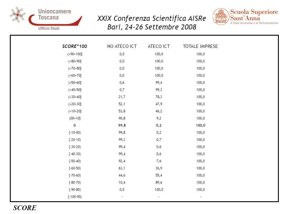 XXIX Conferenza Scientifica AISRe Bari, 24-26 Settembre 2008 SCORE*100NO ATECO ICTATECO ICTTOTALE IMPRESE (+90+100]0,0100,0 (+80+90]0,0100,0 (+70+80]0