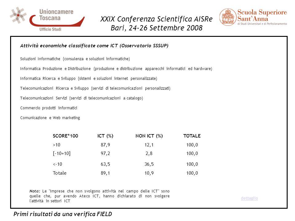 Primi risultati da una verifica FIELD XXIX Conferenza Scientifica AISRe Bari, 24-26 Settembre 2008 Soluzioni Informatiche (consulenza e soluzioni info