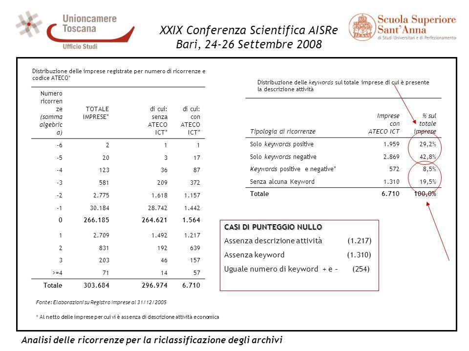 Analisi delle ricorrenze per la riclassificazione degli archivi XXIX Conferenza Scientifica AISRe Bari, 24-26 Settembre 2008 Fonte: Elaborazioni su Re