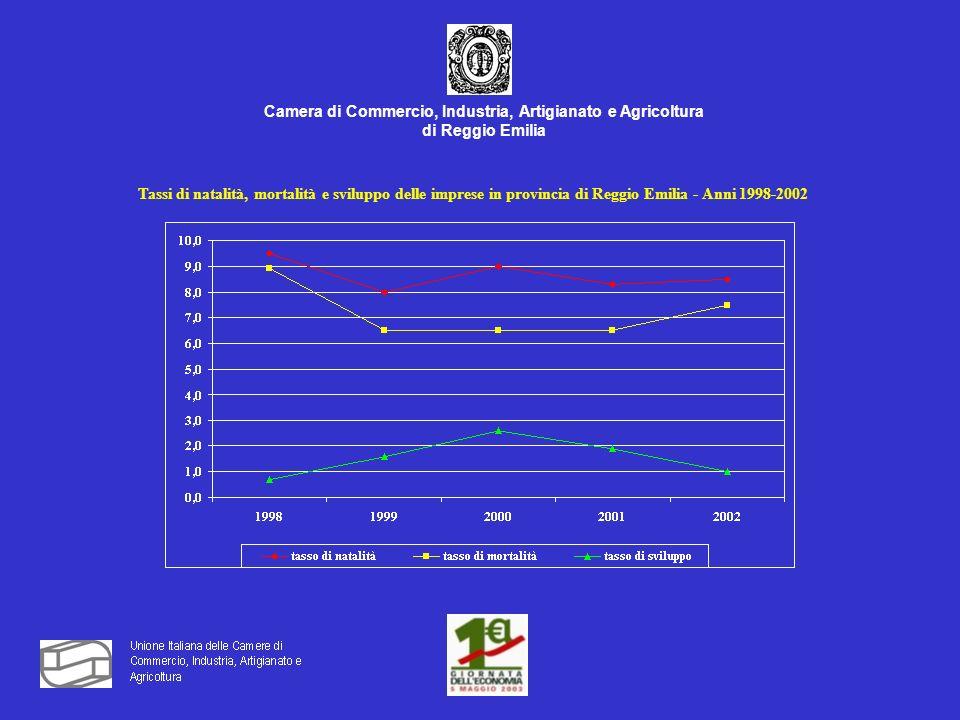 Camera di Commercio, Industria, Artigianato e Agricoltura di Reggio Emilia Grado di apertura del commercio estero nelle province dellEmilia Romagna e in Italia Anno 2001