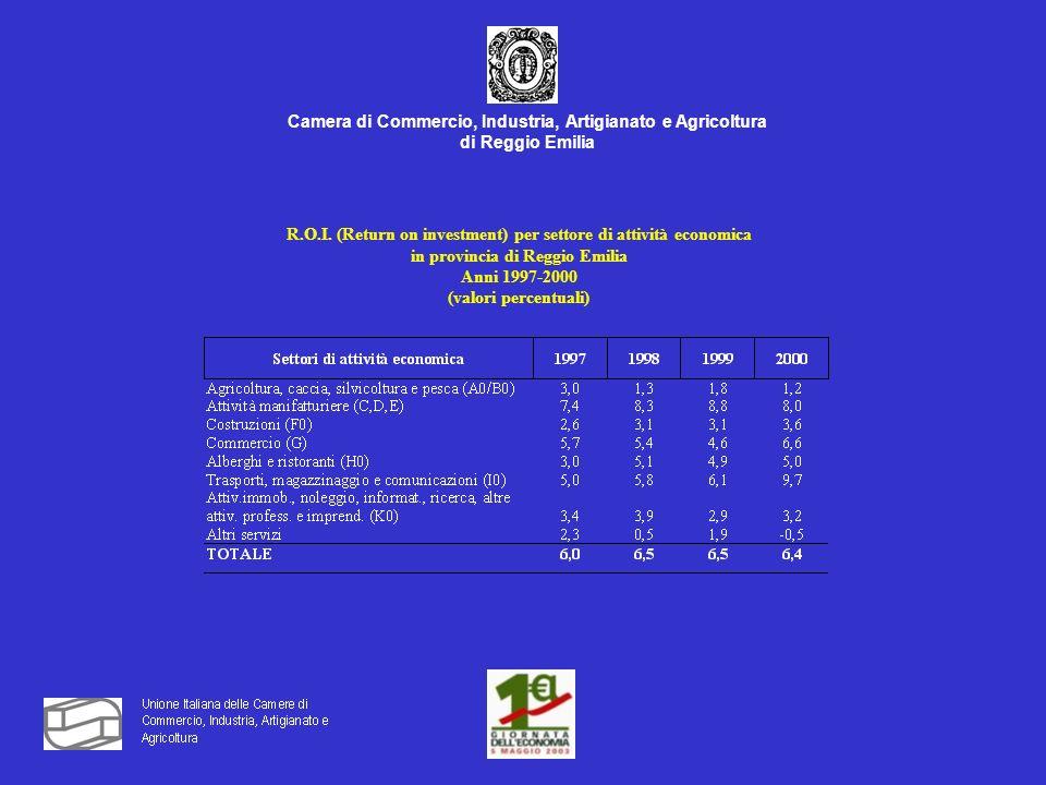 Camera di Commercio, Industria, Artigianato e Agricoltura di Reggio Emilia R.O.I.