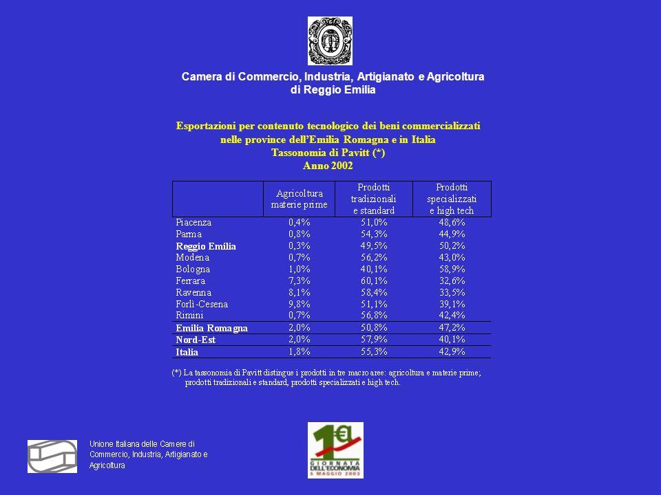 Camera di Commercio, Industria, Artigianato e Agricoltura di Reggio Emilia Esportazioni per contenuto tecnologico dei beni commercializzati nelle province dellEmilia Romagna e in Italia Tassonomia di Pavitt (*) Anno 2002