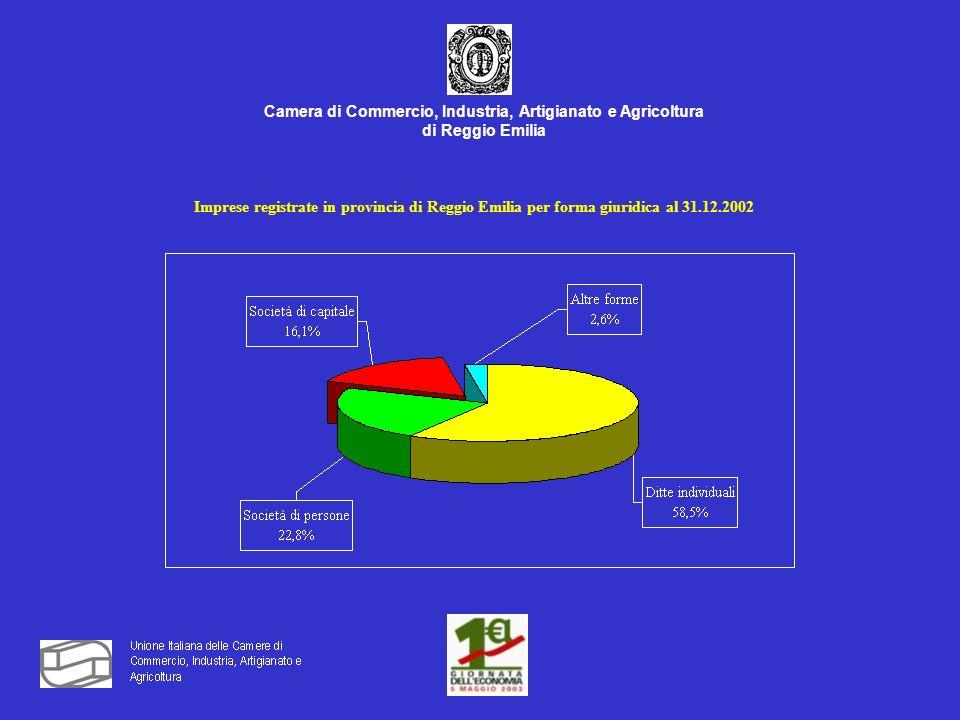 Camera di Commercio, Industria, Artigianato e Agricoltura di Reggio Emilia Imprese registrate in provincia di Reggio Emilia per forma giuridica al 31.12.2002