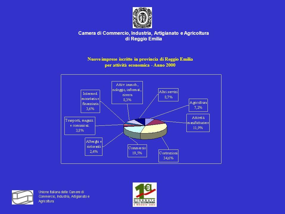 Camera di Commercio, Industria, Artigianato e Agricoltura di Reggio Emilia Nuove imprese iscritte in provincia di Reggio Emilia per attività economica - Anno 2000
