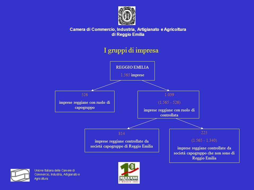 Camera di Commercio, Industria, Artigianato e Agricoltura di Reggio Emilia I gruppi di impresa REGGIO EMILIA 1.565 imprese 526 imprese reggiane con ruolo di capogruppo 1.039 (1.565 - 526) imprese reggiane con ruolo di controllata 814 imprese reggiane controllate da società capogruppo di Reggio Emilia 225 (1.565 - 1.340) imprese reggiane controllate da società capogruppo che non sono di Reggio Emilia