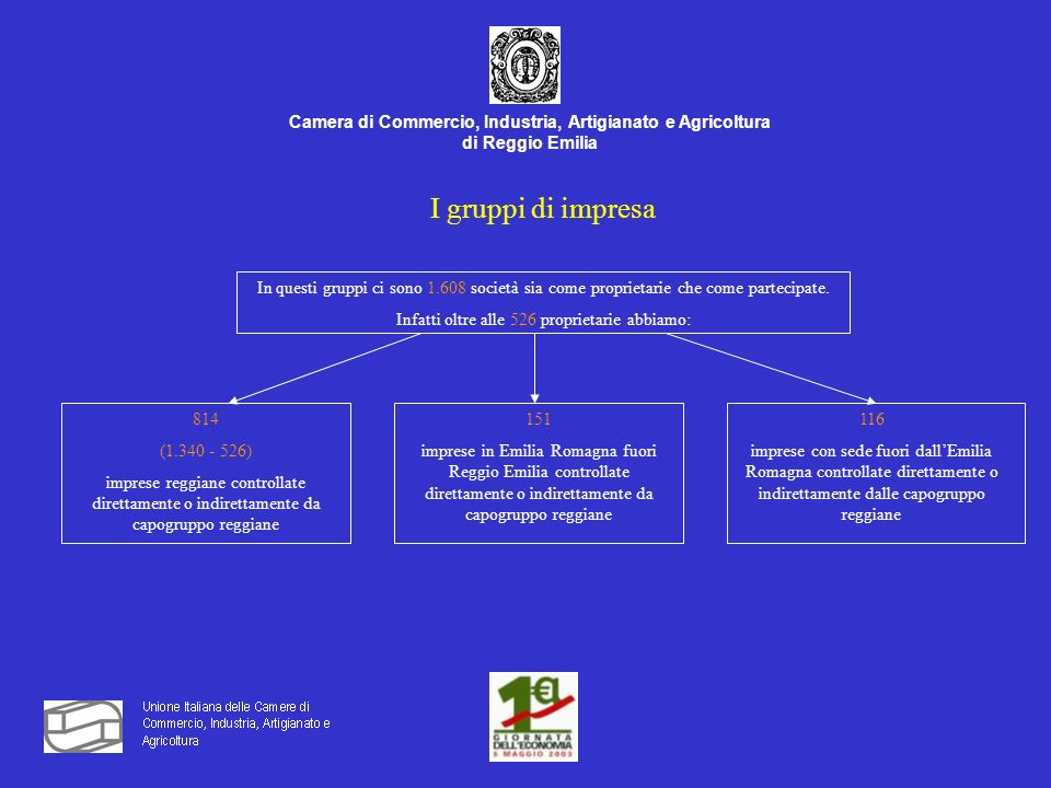 Camera di Commercio, Industria, Artigianato e Agricoltura di Reggio Emilia I gruppi di impresa In questi gruppi ci sono 1.608 società sia come proprietarie che come partecipate.
