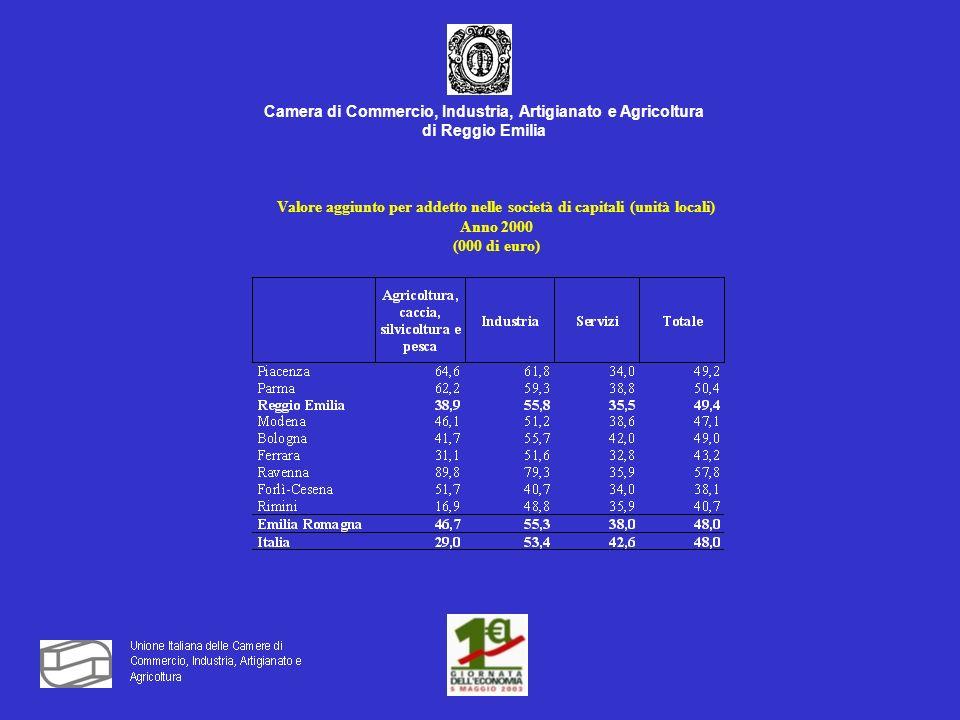 Camera di Commercio, Industria, Artigianato e Agricoltura di Reggio Emilia Valore aggiunto per addetto nelle società di capitali (unità locali) Anno 2000 (000 di euro)