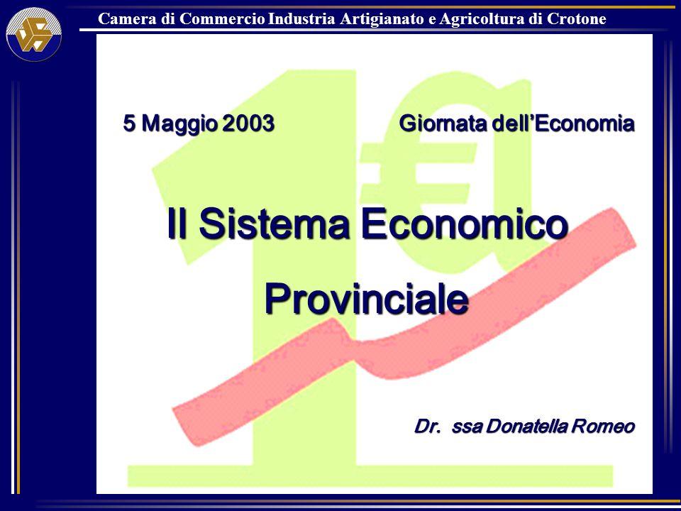 LA NUMEROSITA IMPRENDITORIALE Imprese registrate al 31.12.2002 Incidenza % sul totale Calabria Crotone16.2689.53 Catanzaro31.38218.38 Cosenza63.00236.90 Reggio Cal.46.06426.98 Vibo Valenzia14.0008.20 Calabria170.716100.00