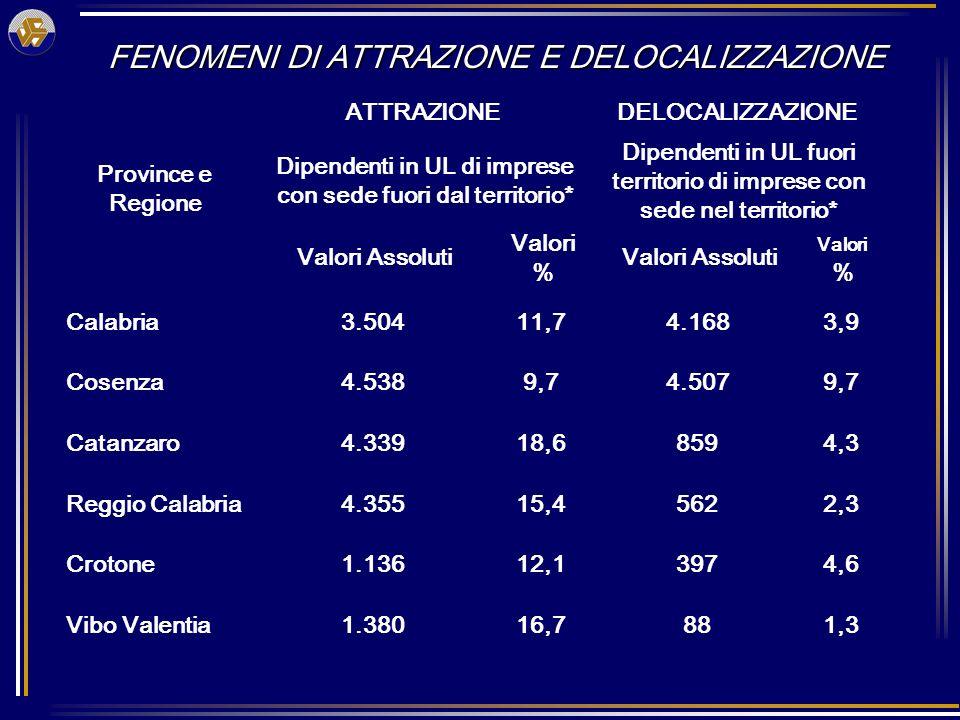 Province e Regione ATTRAZIONEDELOCALIZZAZIONE Dipendenti in UL di imprese con sede fuori dal territorio* Dipendenti in UL fuori territorio di imprese con sede nel territorio* Valori Assoluti Valori % Valori Assoluti Valori % Calabria3.50411,74.1683,9 Cosenza4.5389,74.5079,7 Catanzaro4.33918,68594,3 Reggio Calabria4.35515,45622,3 Crotone1.13612,13974,6 Vibo Valentia1.38016,7881,3 FENOMENI DI ATTRAZIONE E DELOCALIZZAZIONE