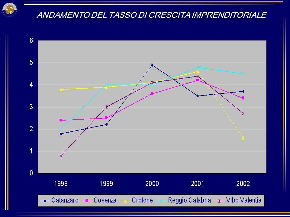 ANDAMENTO DEL TASSO DI CRESCITA IMPRENDITORIALE