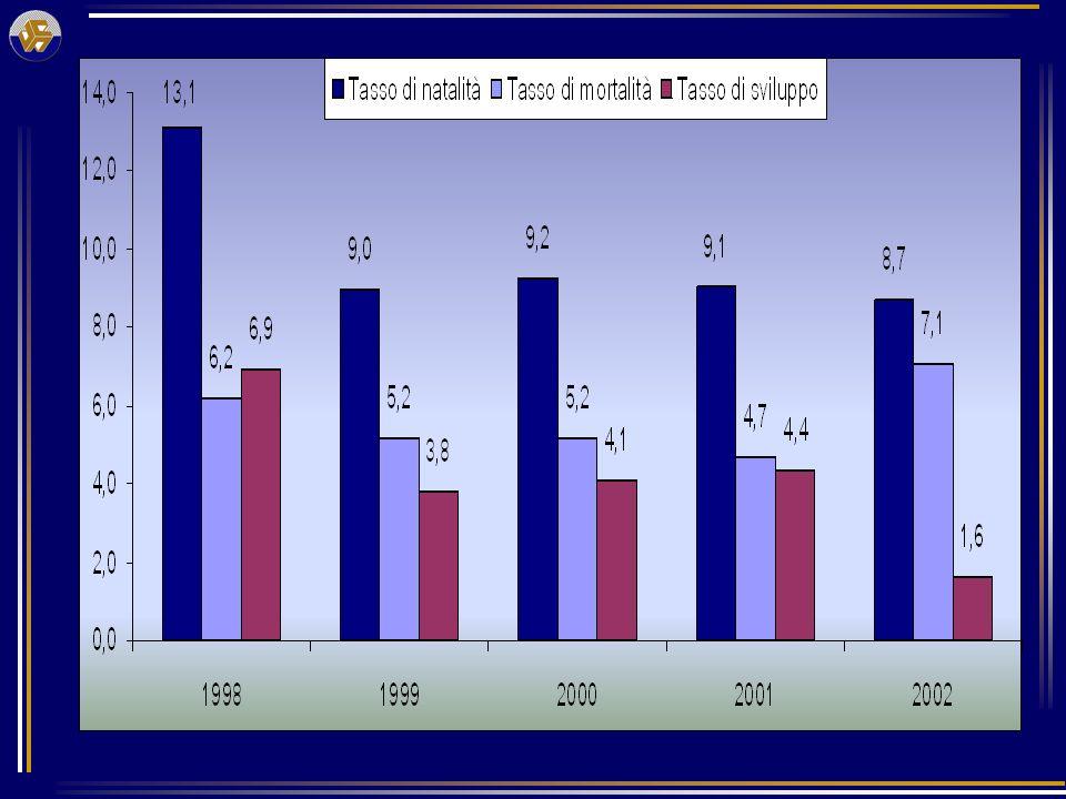 PROVINCIA DI CROTONE: DISTRIBUZIONE DELLE IMPRESE REGISTRATE PER FORMA GIURIDICA – ANNO 2002
