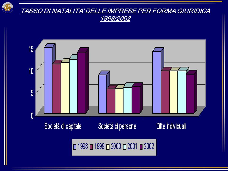 TASSO DI NATALITA DELLE IMPRESE PER FORMA GIURIDICA 1998/2002