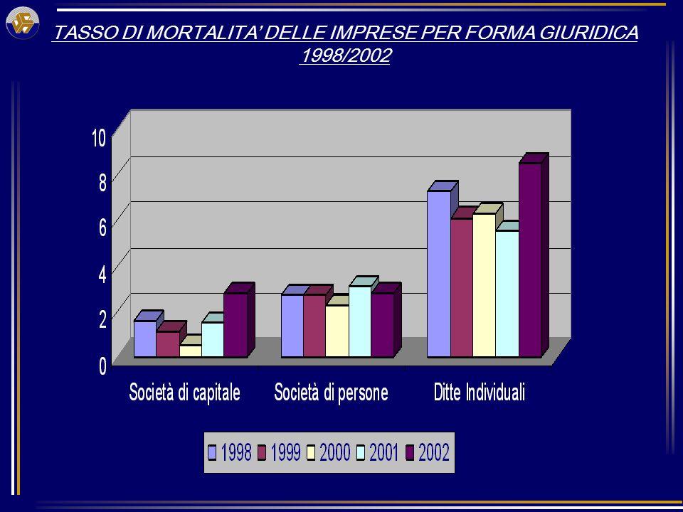 TASSO DI SVILUPPO DELLE IMPRESE PER FORMA GIURIDICA 1998/2002