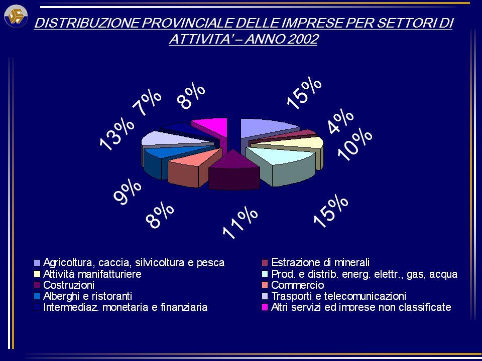 DISTRIBUZIONE PROVINCIALE DELLE IMPRESE PER SETTORI DI ATTIVITA – ANNO 2002