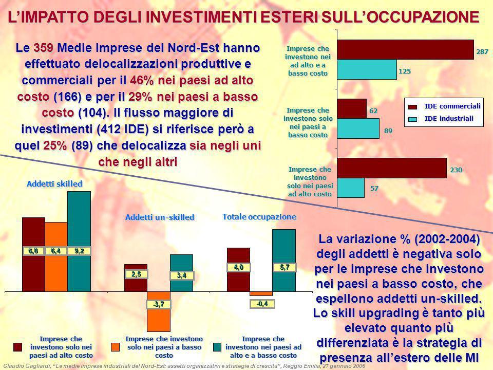LIMPATTO DEGLI INVESTIMENTI ESTERI SULLOCCUPAZIONE La variazione % (2002-2004) degli addetti è negativa solo per le imprese che investono nei paesi a