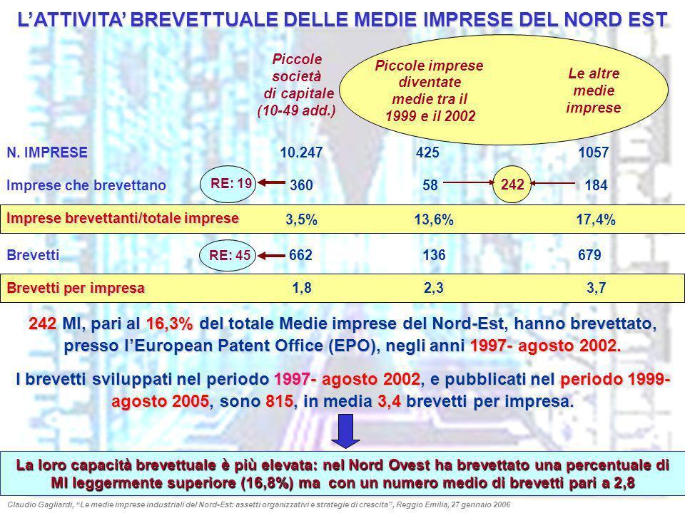LATTIVITA BREVETTUALE DELLE MEDIE IMPRESE DEL NORD EST 242 MI, pari al 16,3% del totale Medie imprese del Nord-Est, hanno brevettato, presso lEuropean
