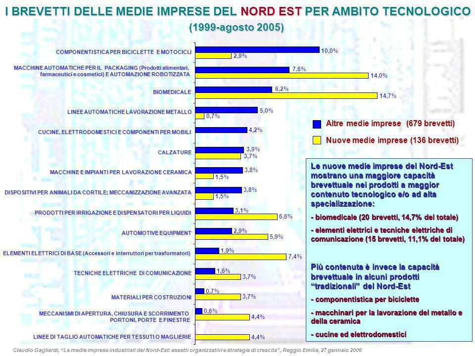 I BREVETTI DELLE MEDIE IMPRESE DEL NORD EST PER AMBITO TECNOLOGICO (1999-agosto 2005) 4,4% 3,7% 7,4% 5,9% 6,6% 1,5% 3,7% 0,7% 14,7% 14,0% 2,9% 0,6% 0,